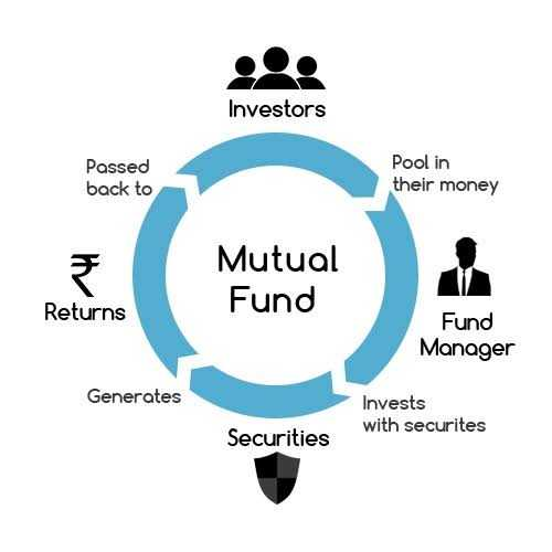 What Is Mutual Fund And How To Invest In Mutual Fund.