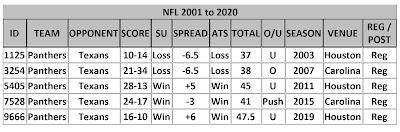 Carolina @ Houston Stats 2001 - 2020
