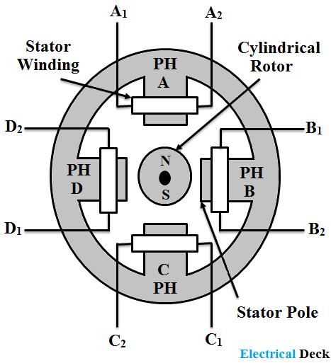 Permanent Magnet Stepper Motor