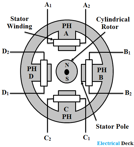 Permanent Magnet Stepper Motor - Construction & Working