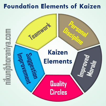 What are the 5 elements of_kaizen?