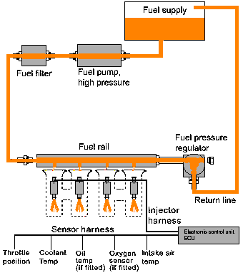 Fuel injection   Basics, Use, Construction, Working, Advantages and Disadvantages   Be Curious