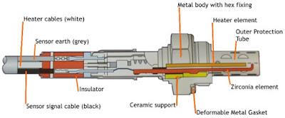 Pada mesin yang mempunyai sistem pembakaran maka oxsigen menjadi bagian terpenting Cara Kerja Oxygen Sensor ( Sensor Oksigen )  Pada Mesin Mobil
