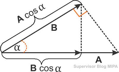 rumus dan pengertian Perkalian Titik (Dot Product) atau perkalian sklar dua vektor