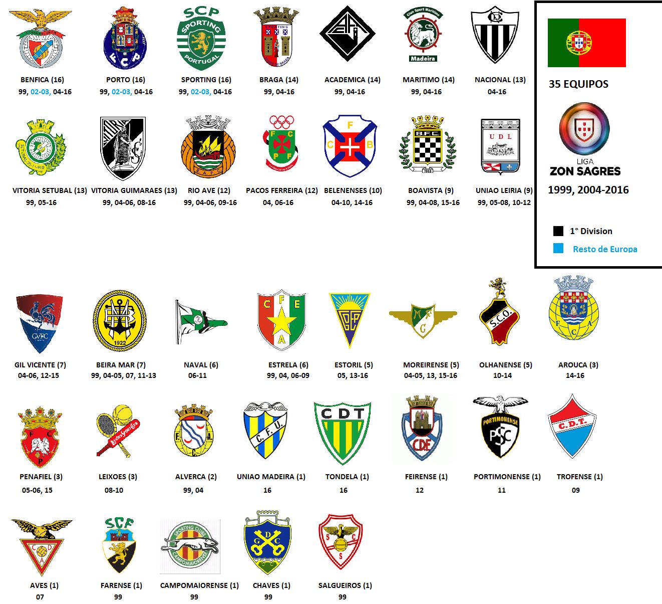 I liga portuguesa