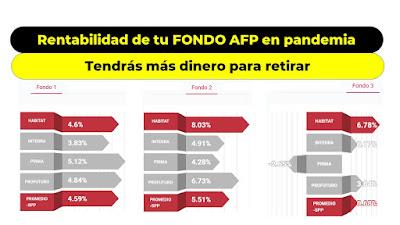Afiliados AFP recuperan rentabilidad del FONDO