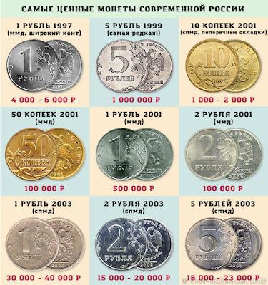 Таблица цен на самые ценные монеты современной России