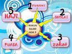 Pengertian 5 Rukun Islam