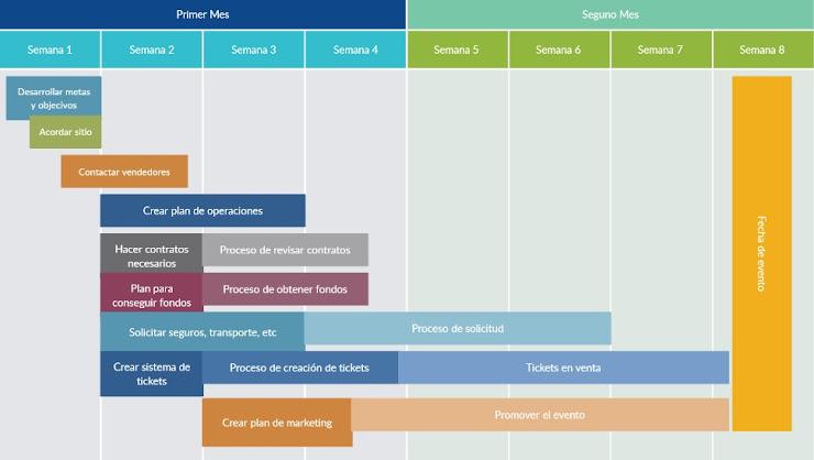 Diagrama de Gantt - Herramientas visuales