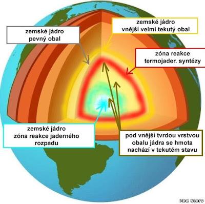 obr 12 - Jaderná fúze v nitru Země jako zdroj energie