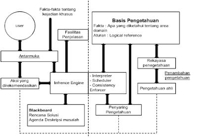 Pengertian dan Definisi Sistem Pakar