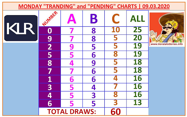 Kerala Lottery Result Winning Numbers ABC Chart Monday 60 Draws on 09.03.2020