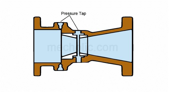 Dall Tube Flow Meters – Application, Advantages, Disadvantages