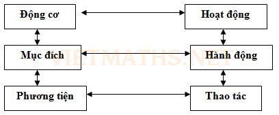 lý thuyết và cấu trúc hoạt động của A.N.Leonchiep
