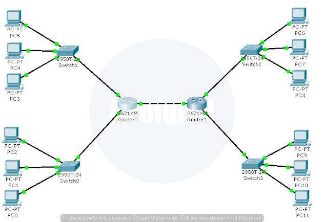 cara membuat jaringan wan