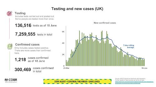 180620 UK Cases coronavirus