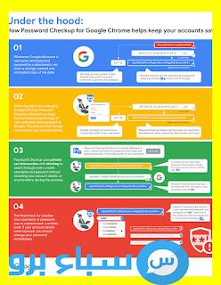 Google Chrome تحديثات جديدة في جوجل كروم حتاما تبحث عنها (تحميل Chrome)