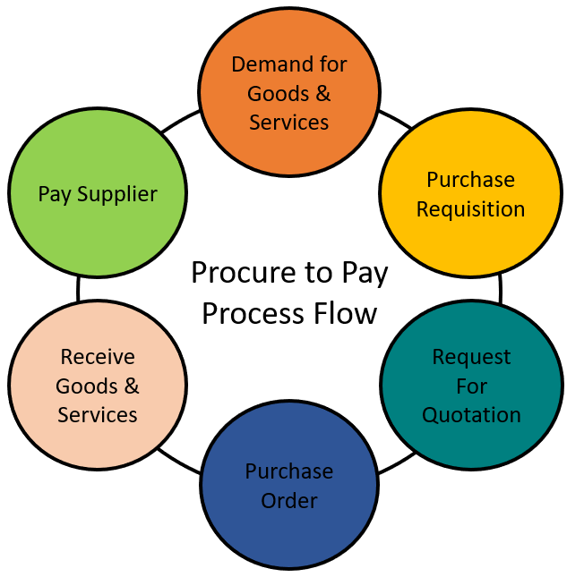 The Oracle Prodigy: Overview of the Procure-To-Pay process flow in Oracle  Fusion Applications