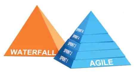 menentukan waterfall atau agile dalam manajemen proyek