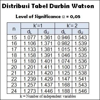 Distribusi Tabel Durbin Watson