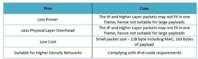 IoT Networking protocol Devices