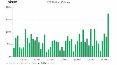 На BitMEX за один день были проданы деривативы на BTC на $190 млн