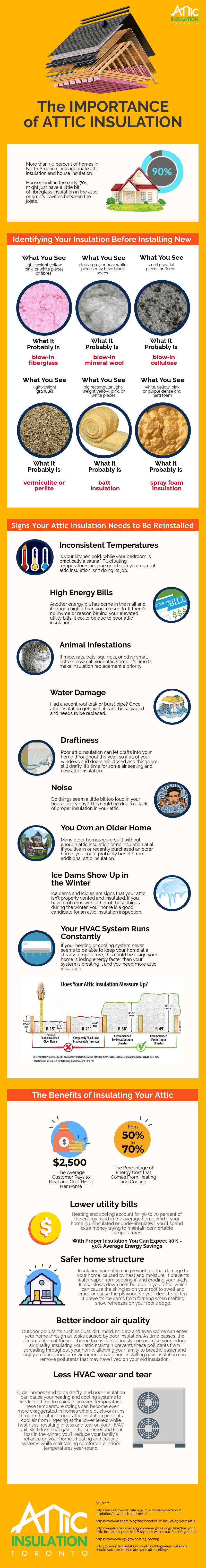 The Importance of Attic Insulation #infographic