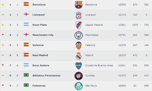 Daftar 100 Top Peringkat Klub Dunia Terbaru Lengkap Versi FIFA, Persija Indonesia Nomor - www.heru.my.id