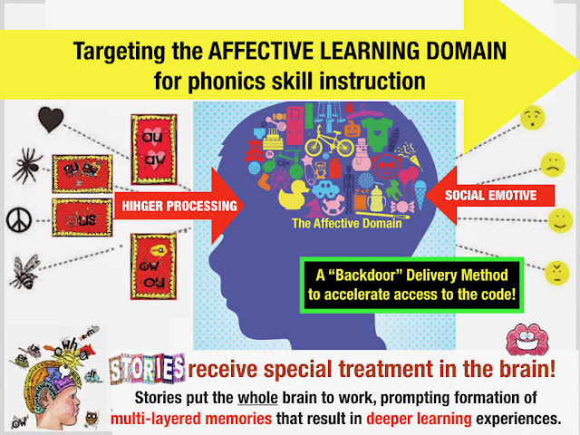 Secret Stories® Phonics—  Sneaking Tricky Phonics Skills through the Brain's Backdoor