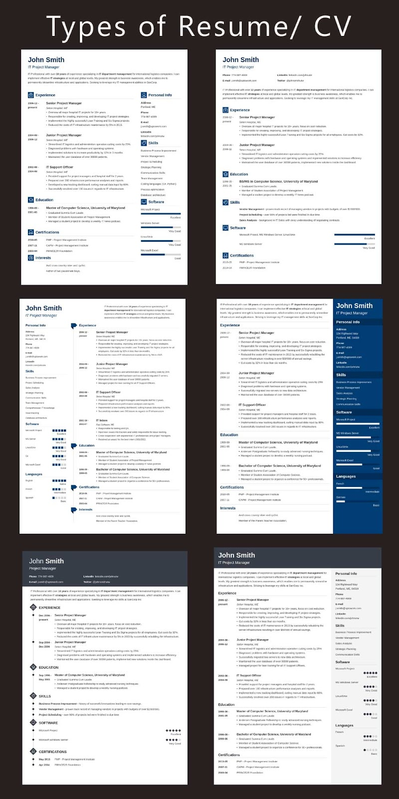 Types of Resume/ CV