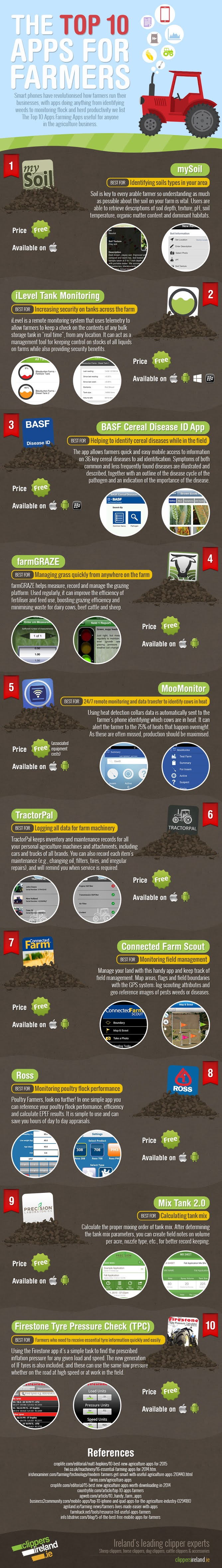 The Top 10 Apps For Farmers #infographic  #Apps For Farmers #Apps #Formers #Business #Farming Business
