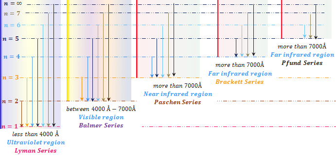 Emission hydrogen spectrum region