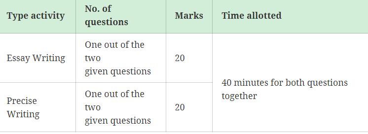 Downoad PDF For ECGC PO Syllabus in Hindi