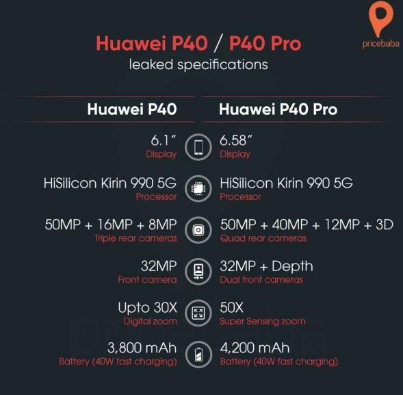Jelang peluncuran Resmi, Render dan Spesifikasi Dari Huawei P40 dan P40 Pro telah Bocor