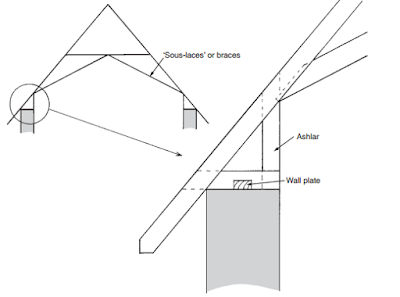 Ashlar stiffening-roofconstruction-terminology.blogspot.com