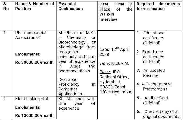 Walk-in-Interview for the post of Pharmacopoeial Associate at IPC, Hyderabad