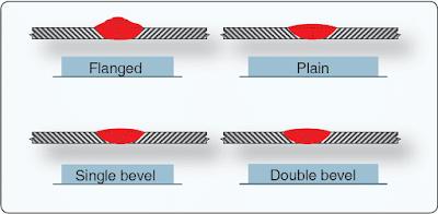 Welded Joints Using Oxy-Acetylene Torch