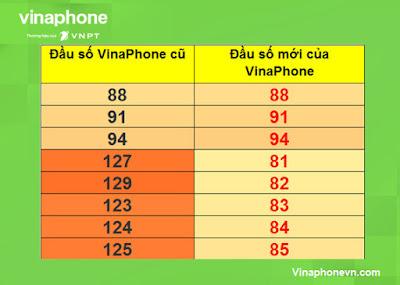 Đầu số Mạng Vinaphone, Vina bao gồm những đầu số nào?! vinaphonevn.com