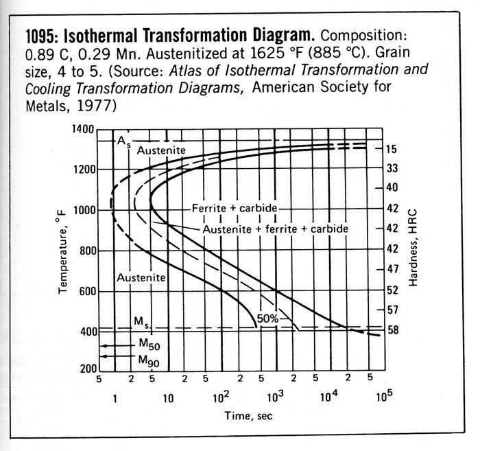 Resultado de imagen de aisi 1095 heat treatment