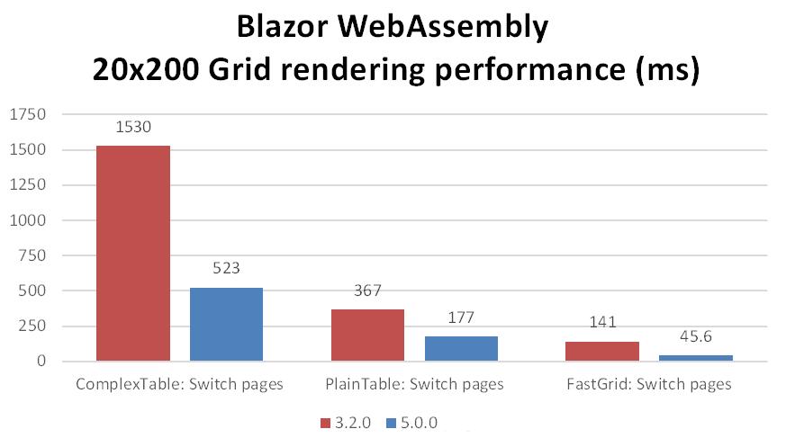 Mejoras de rendimiento en renderización de rejillas en Blazor WebAssembly
