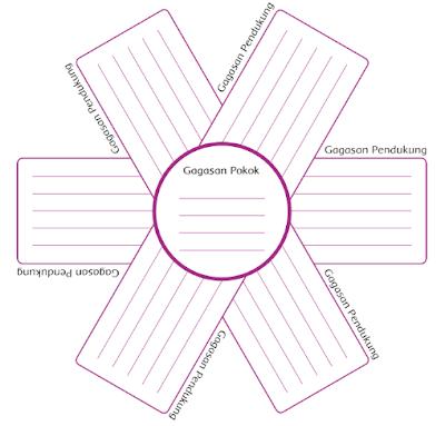 Kunci Jawaban Buku Kelas 4 SD Tema 1 Subtema 1 Pembelajaran 1