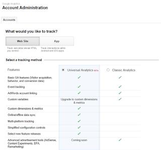 Cara mendapatkan Kode Pelacakan Google Analytics pada Blog