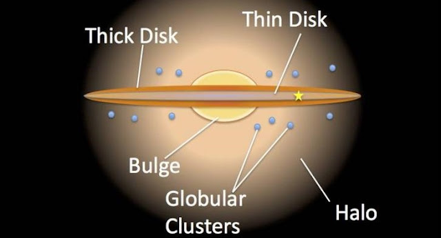 An artist impression of the Milky Way, showing the thick and thin discs. Credit: NASA/JPL Caltech/R.Hurt/SSC
