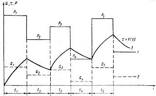 Нагрузочная диаграмма (1), график потерь (2) и кривая нагрева двигателя (3) при переменной нагрузке