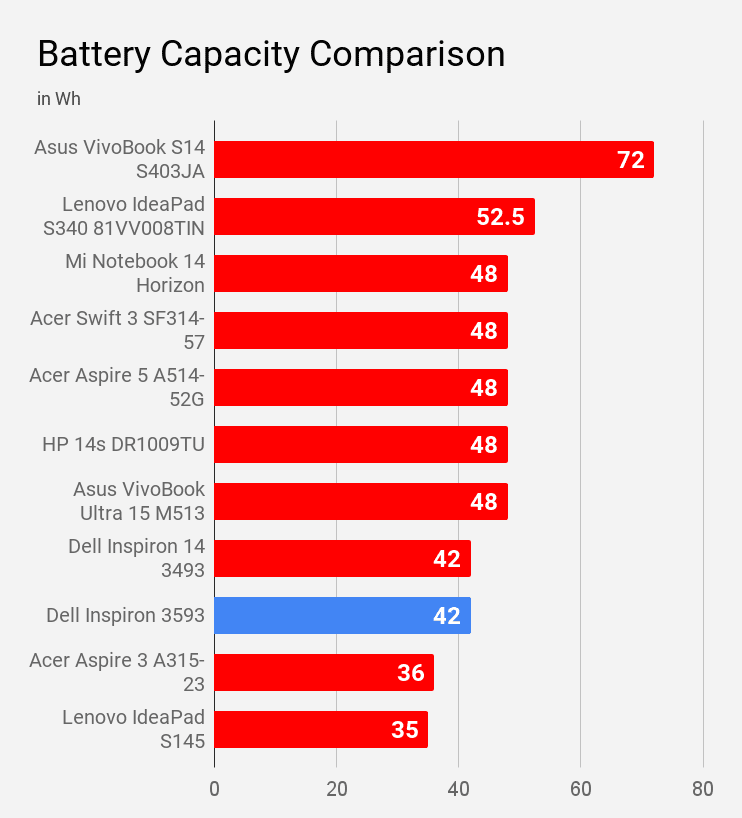 Battery Capacity of Dell Inspiron 3593 laptop compared with other laptops of same price.
