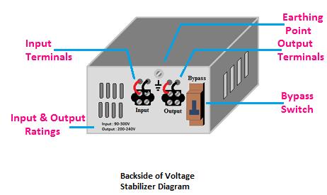 stabilizer diagram