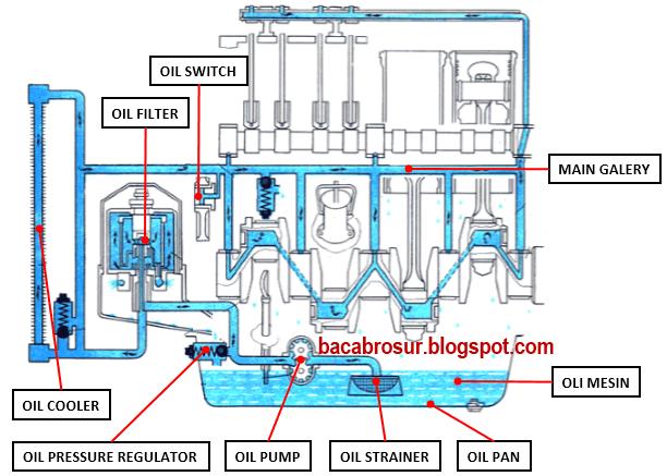 5 Fungsi sistem pelumasan pada mobil - OMBRO