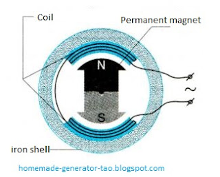 Single-phase alternating current generator