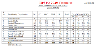 IBPS PO Vacancy Details 2020 Total Posts