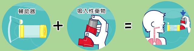 氣喘藥物使用